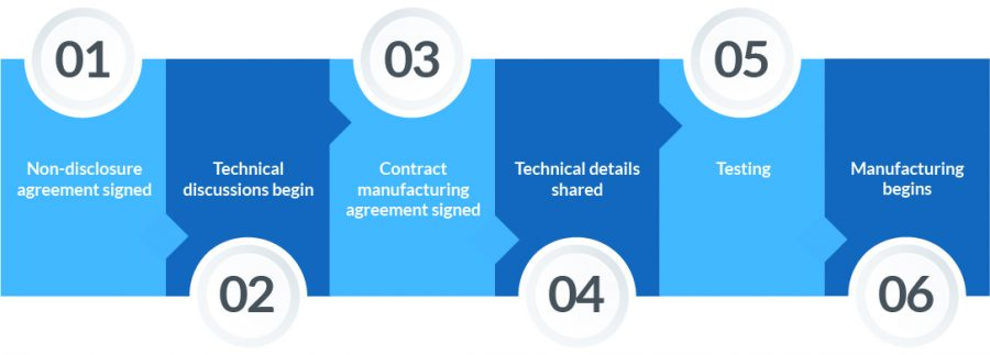 Infographic showing the steps of contract manufacturing