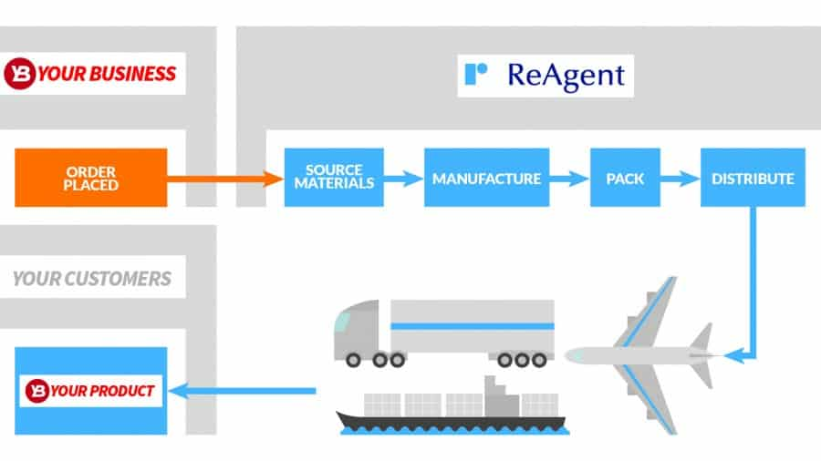 ReAgent detailed order process