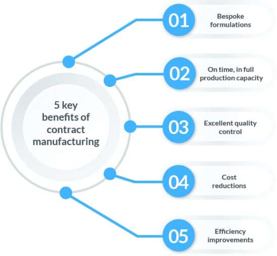 Infographic showing key benefits of contract manufacturing