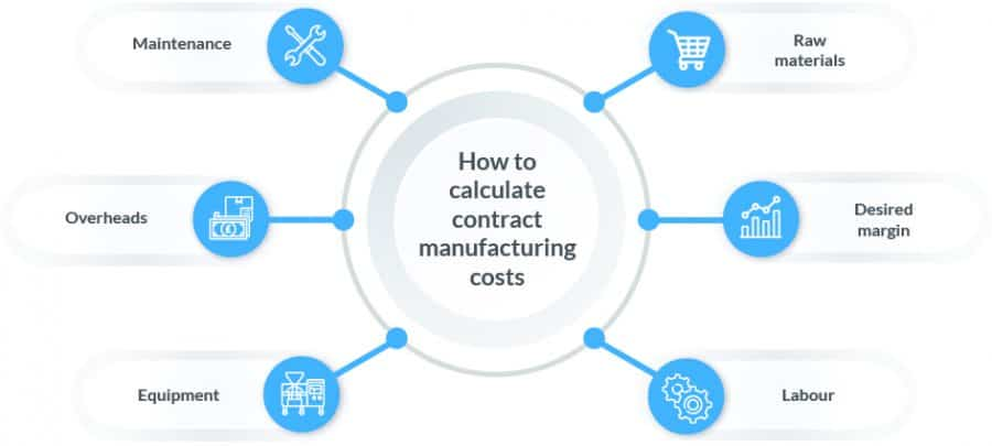 Infographic explaining how to calculate contract manufacturing cost