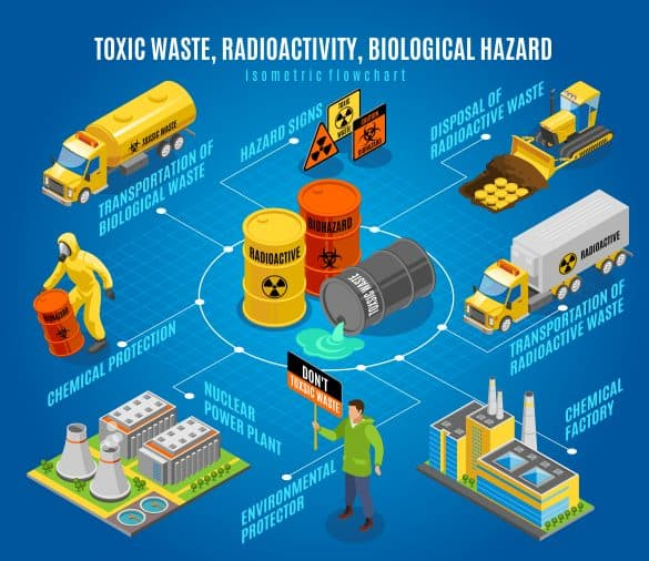 During transportation that the risk of chemical spillage is relatively high so extra regulations come into play