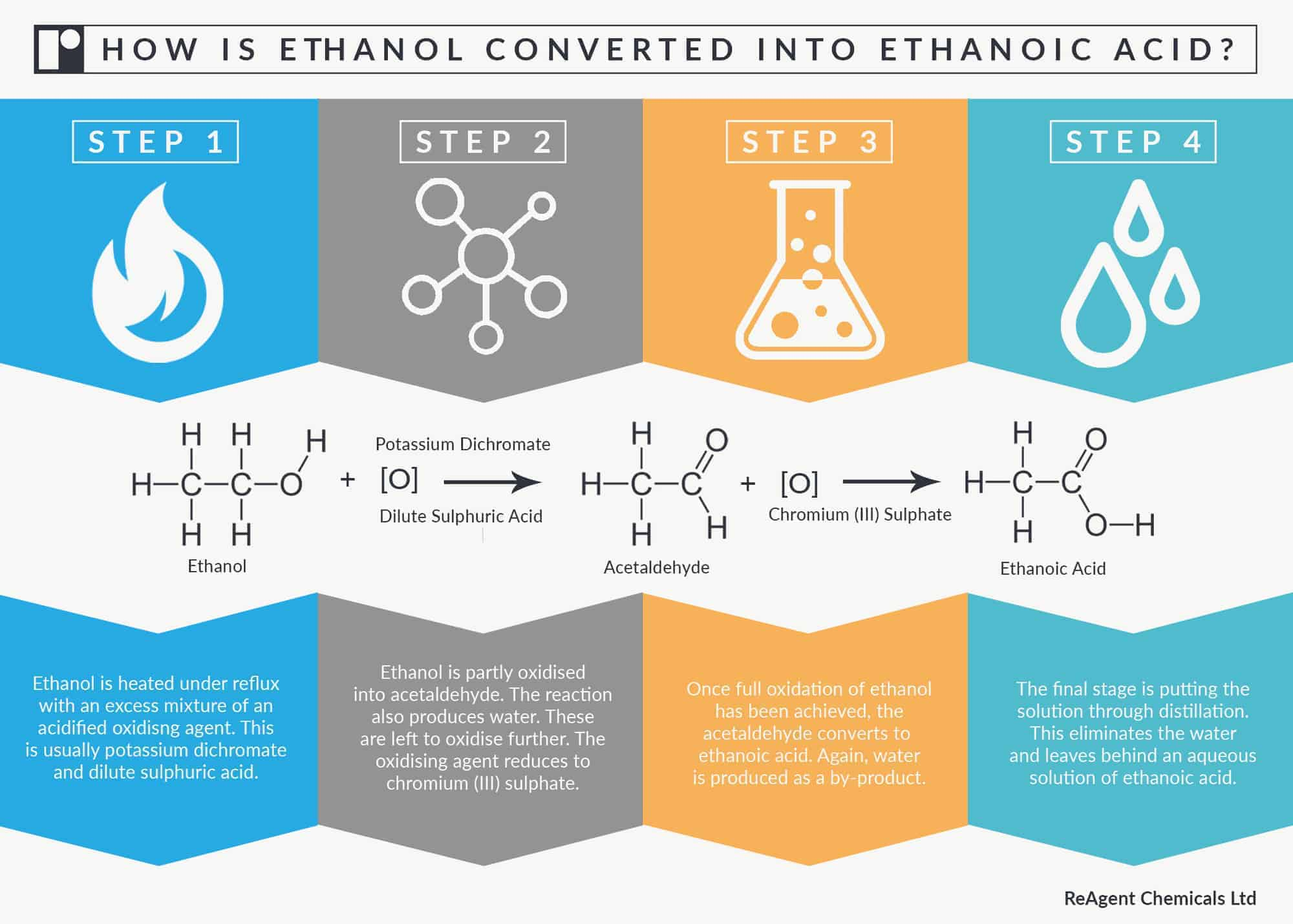 Infographic showing process of how ethanol is converted into ethanoic acid using oxidation