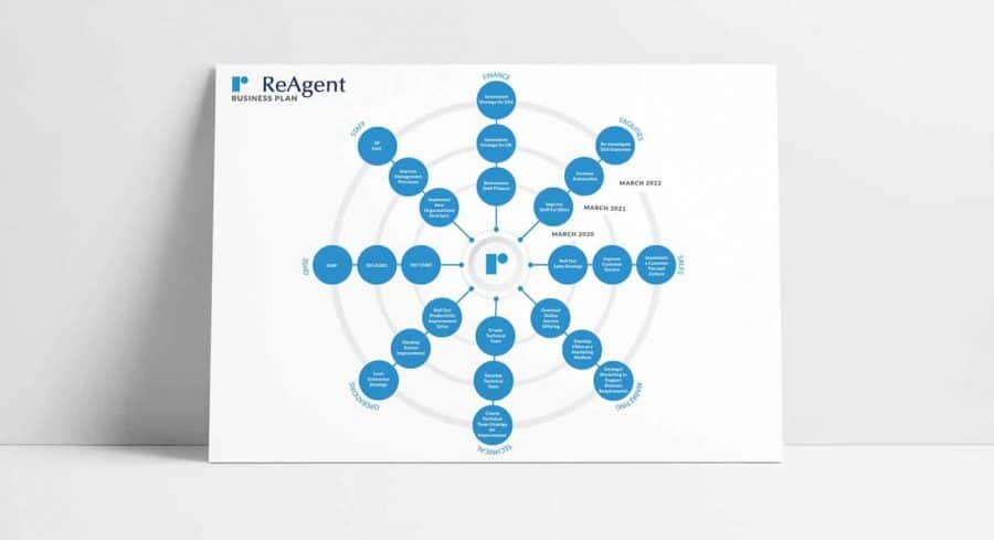 What ReAgent's new business plan means for staff