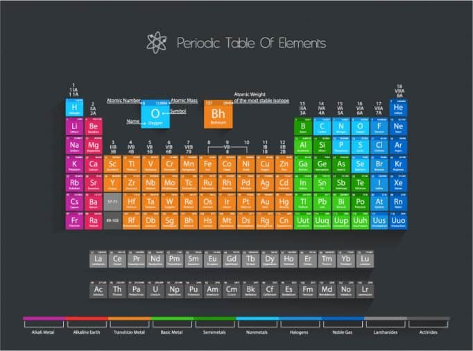 The Royal Society of Chemistry's podcast looks at each element of the periodic table