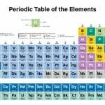 The periodic table of chemical elements