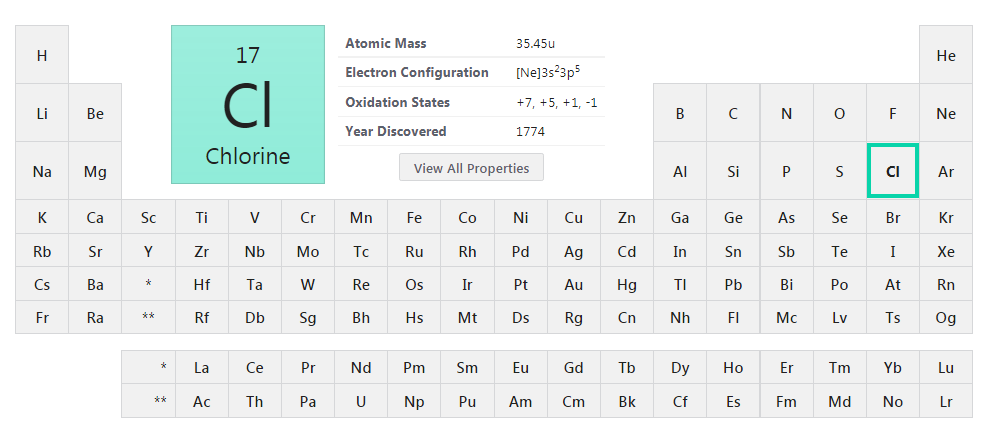 Chlorine within the periodic table of elements