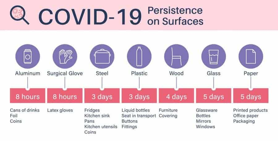 Graphic showing survival time of covid-19 on different surfaces
