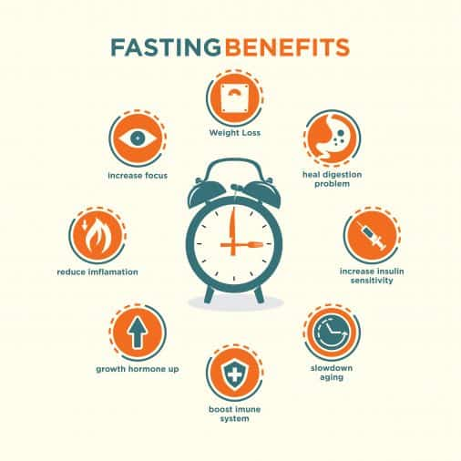Intermittent fasting health benefit info graphic vector